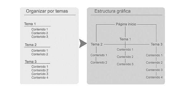 organizar-estructurar-web